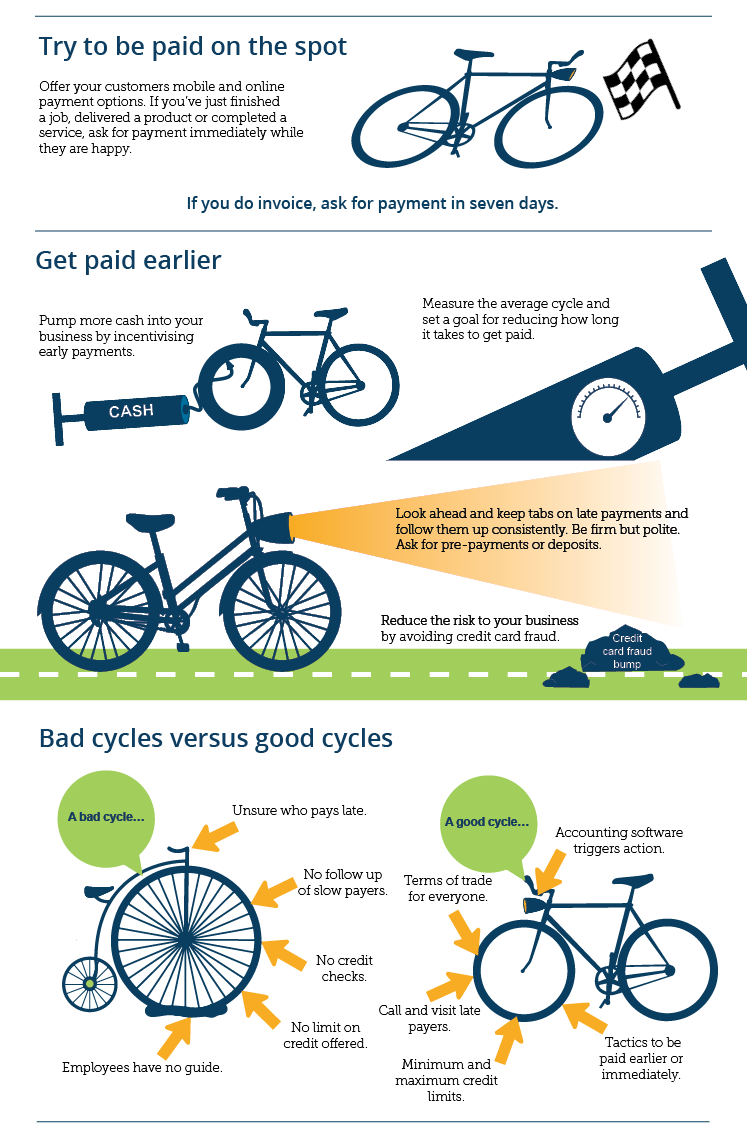Cash Cycles 2