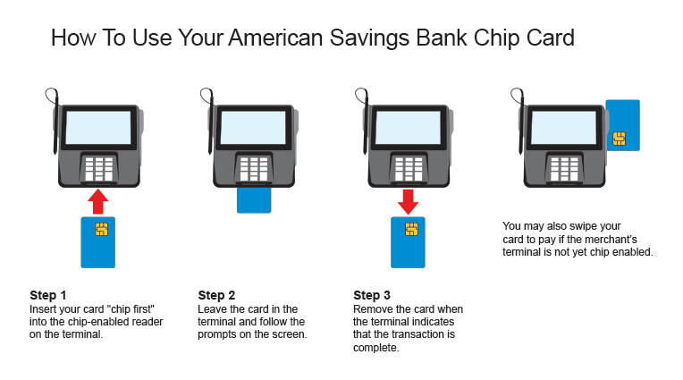 How To Use Your American Savings Bank Chip Card