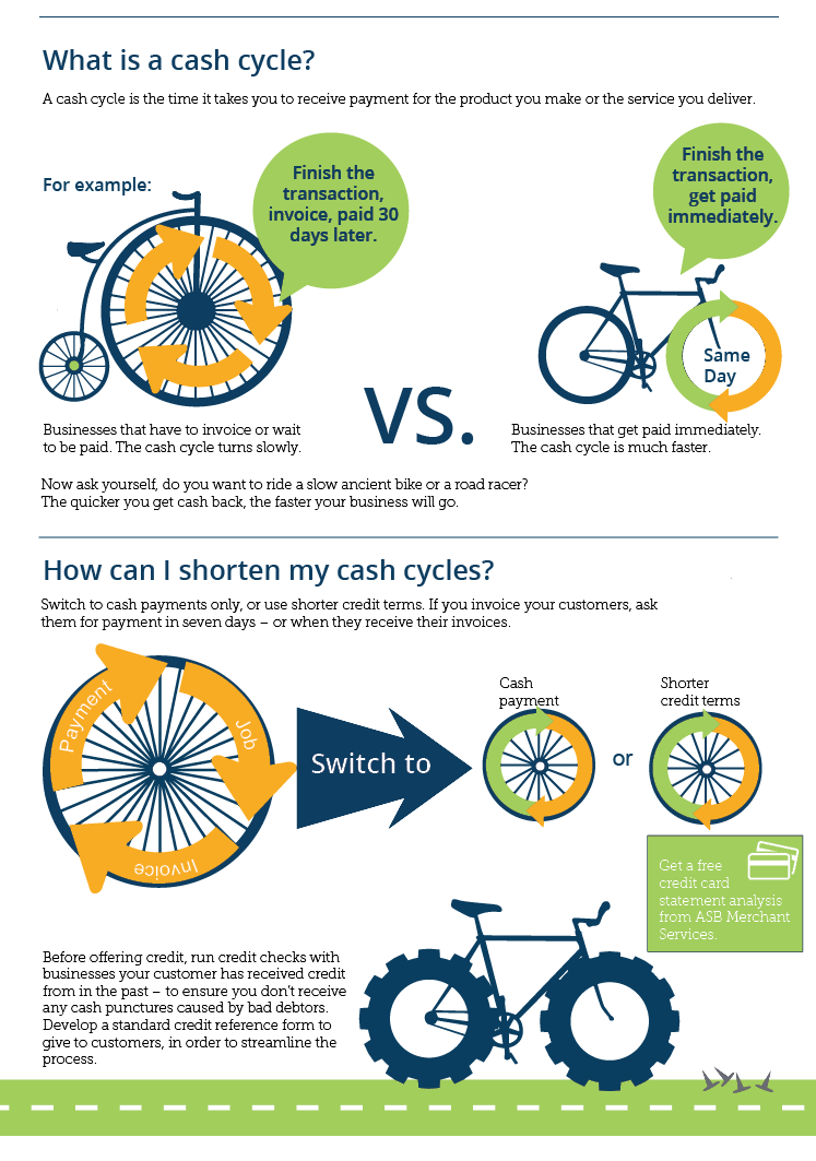 What is a cash cycle?