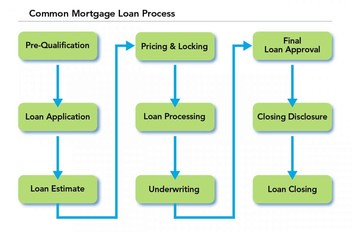 loan process diagram