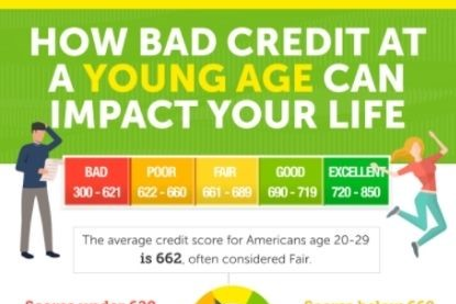 How Bad Credit at a Young Age Can Impact Your Life Thumbnail