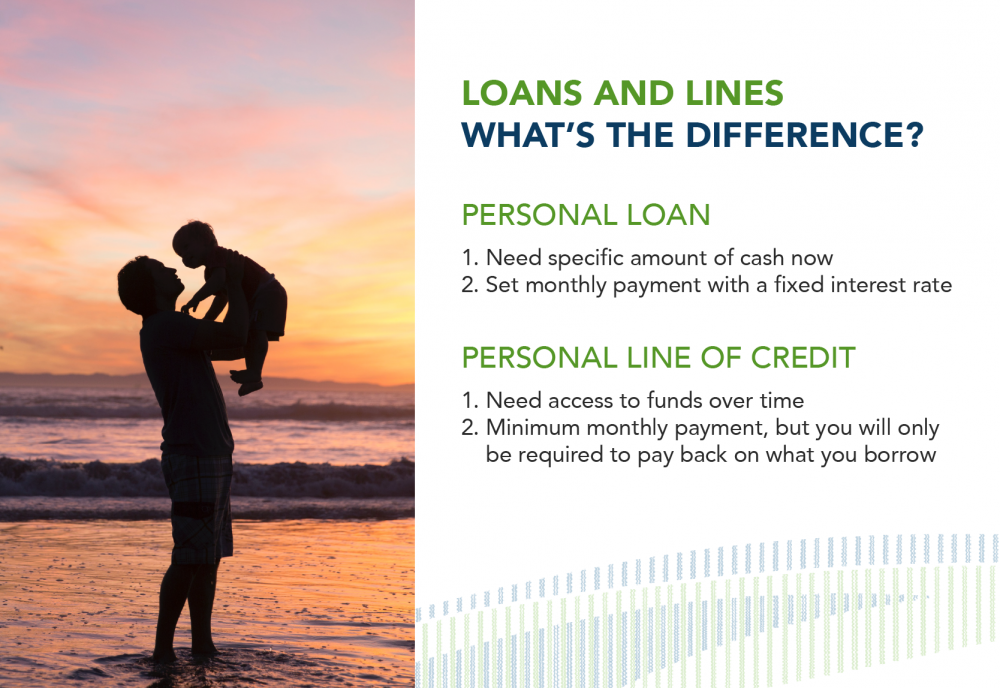 Personal financing options infographic